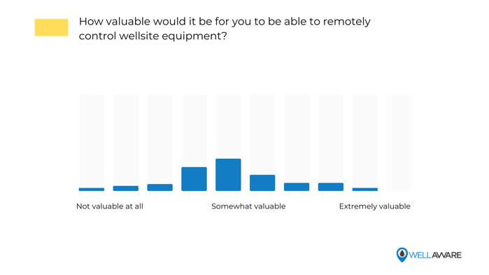 How valuable would it be for you to be able to remotely control wellsite equipment?
