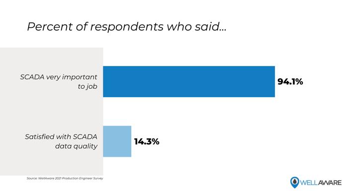 Percent of respondents who said...
