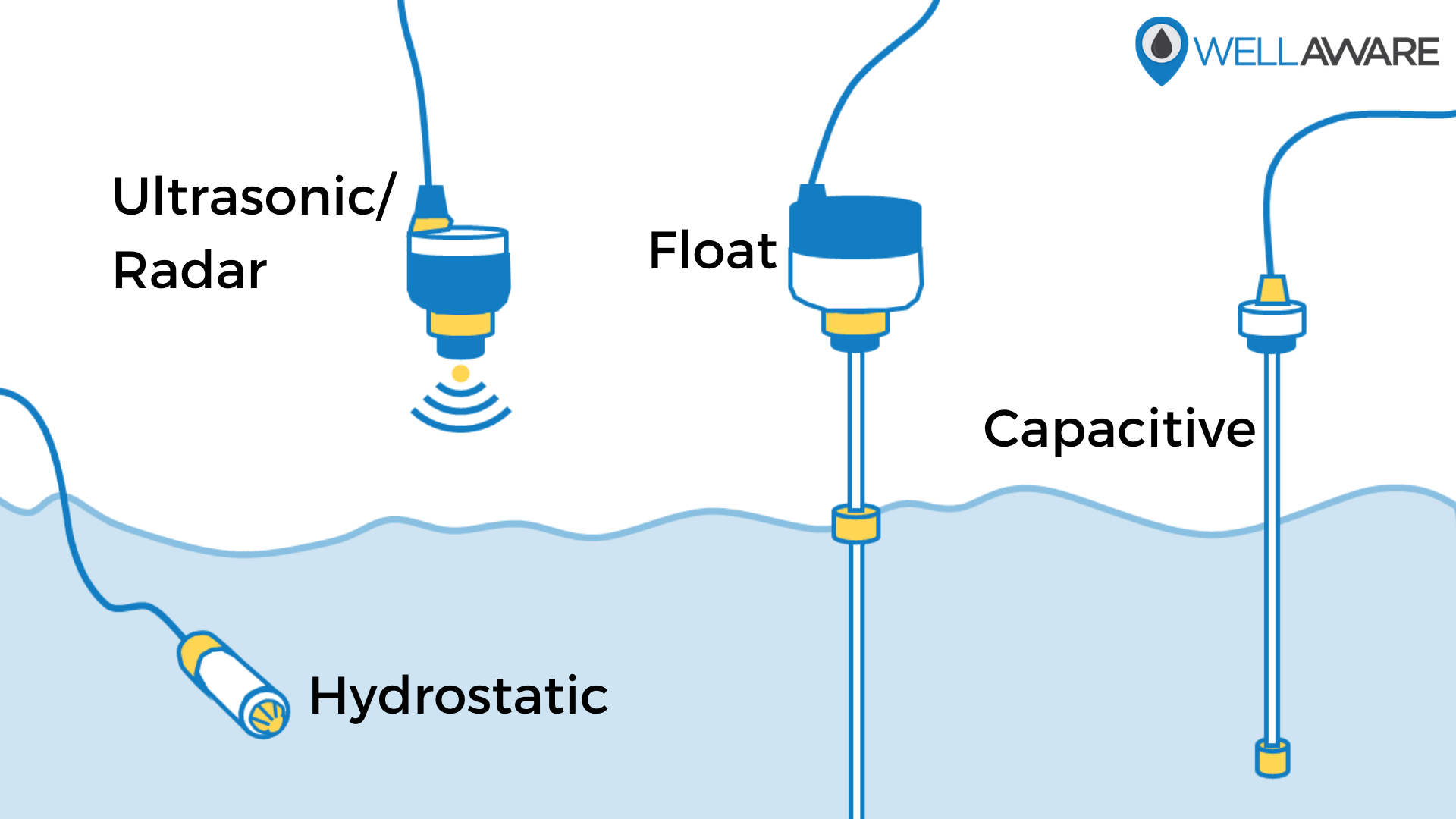 Types of tank level sensors hydrostatic ultrasonic radar float capacitive