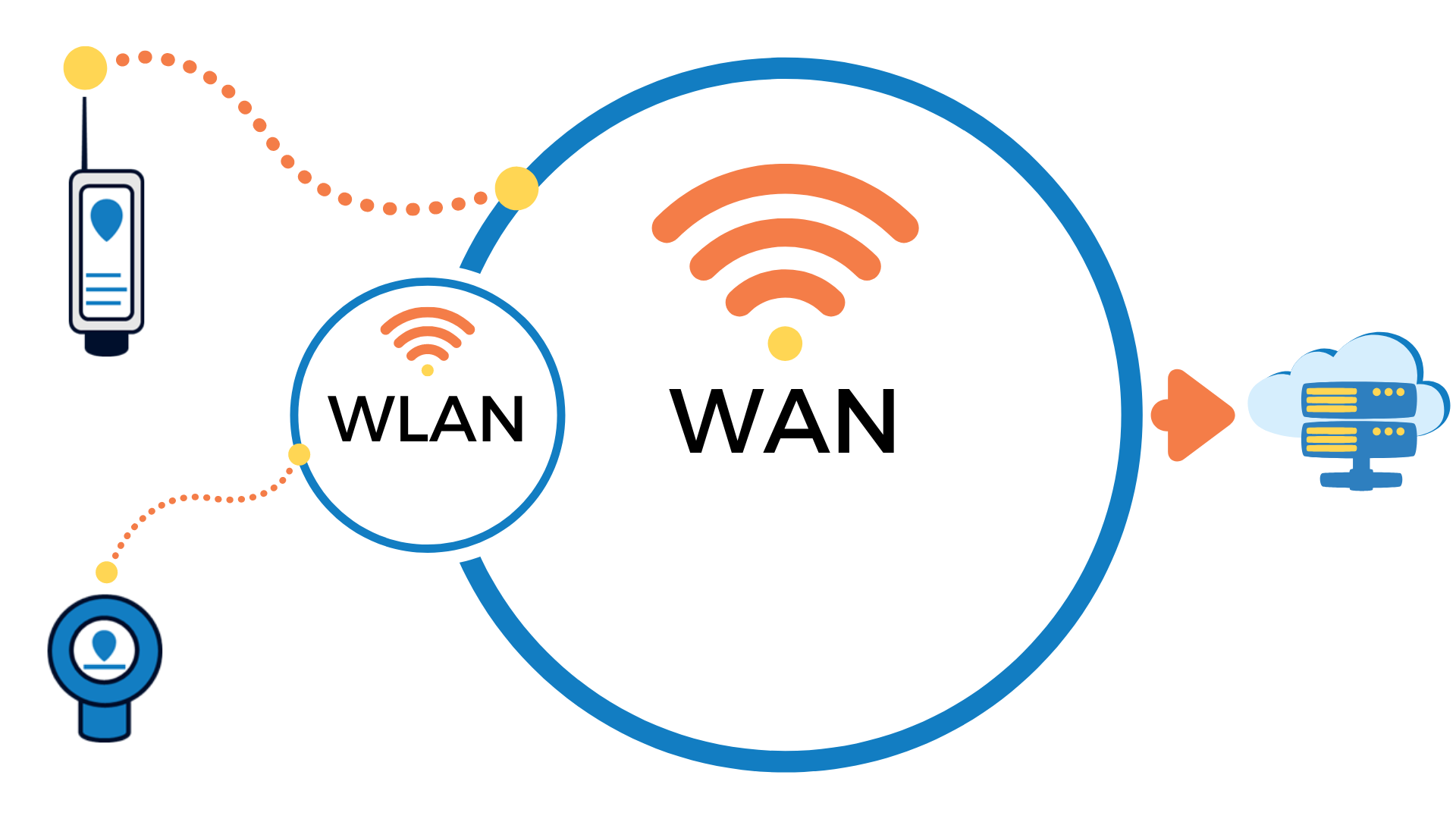 wide area networks versus local wireless networks for water tank monitor