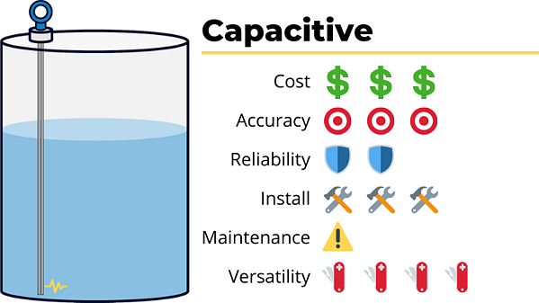 capacitive tank level sensor cost accuracy reliability ease of install maintenance versatility