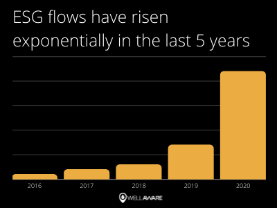 esg flows have increased dramatically 2020