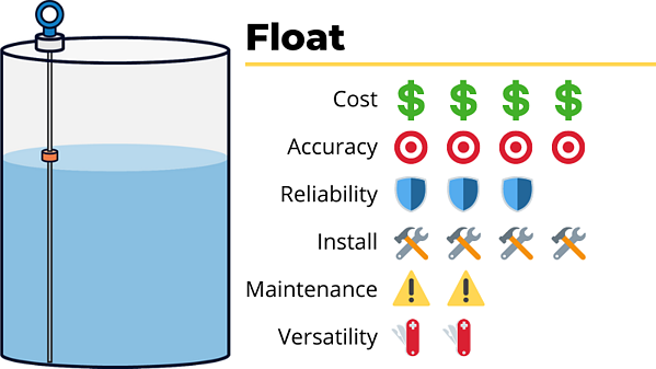 float tank level sensor cost accuracy reliability ease of install maintenance versatility