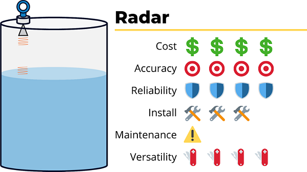 radar tank level sensor cost accuracy reliability ease of install maintenance versatility