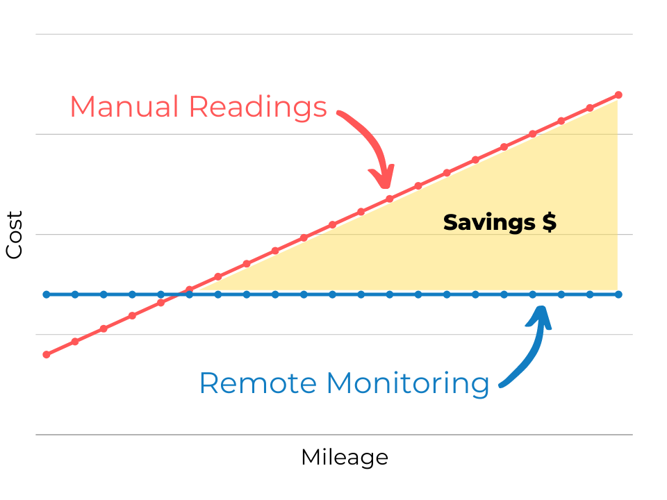 remote monitoring reduce uic compliance cost
