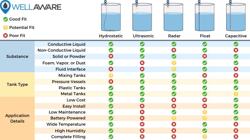 frac tank level sensor comparison chart