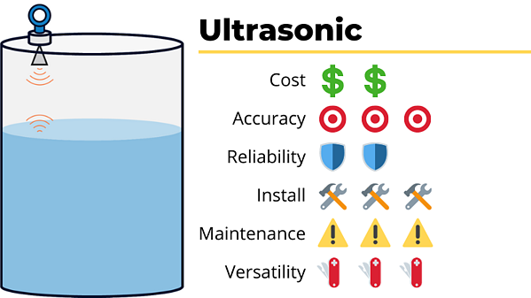 ultrasonic tank level sensor cost accuracy reliability ease of install maintenance versatility